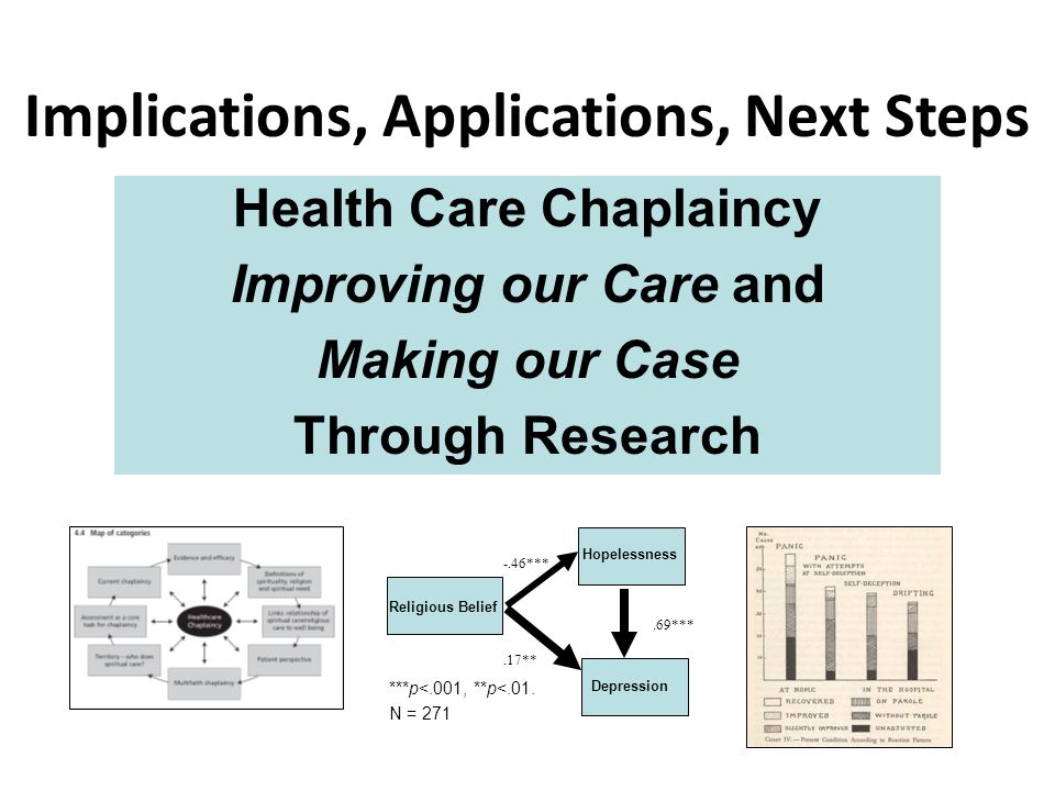 Health Care Chaplaincy Improving our Care and Making our Case Through Research -.46***.69*** Hopelessness Depression Religious Belief.17** ***p<.001, **p<.01.