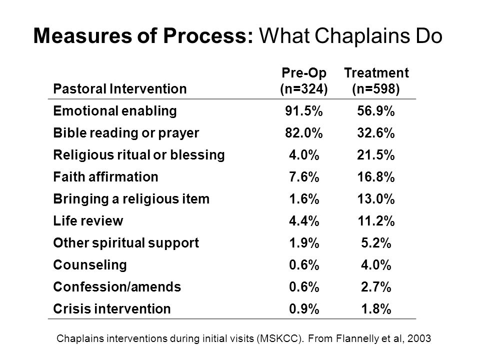 Pastoral Intervention Pre-Op (n=324) Treatment (n=598) Emotional enabling91.5%56.9% Bible reading or prayer82.0%32.6% Religious ritual or blessing4.0%21.5% Faith affirmation7.6%16.8% Bringing a religious item1.6%13.0% Life review4.4%11.2% Other spiritual support1.9%5.2% Counseling0.6%4.0% Confession/amends0.6%2.7% Crisis intervention0.9%1.8% Chaplains interventions during initial visits (MSKCC).