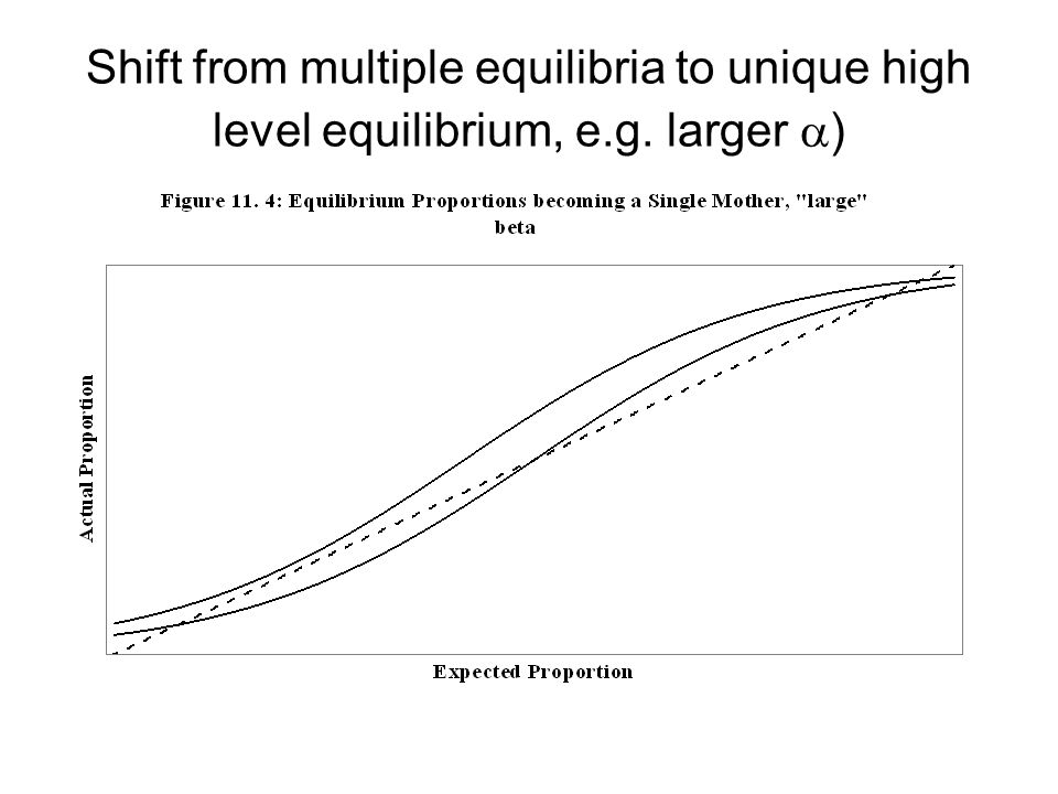Shift from multiple equilibria to unique high level equilibrium, e.g. larger  )