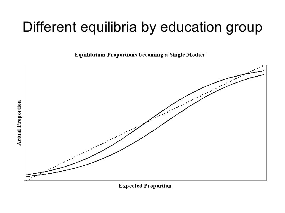 Different equilibria by education group