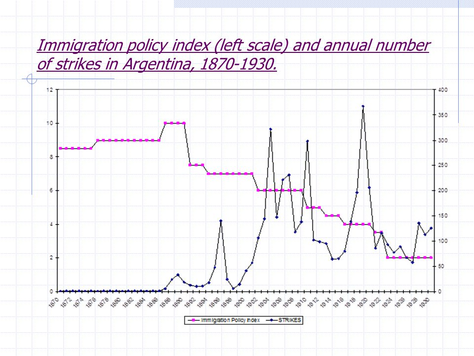 Immigration policy index (left scale) and annual number of strikes in Argentina, 1870-1930.
