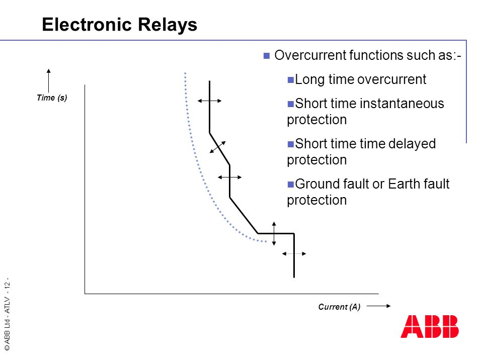 © ABB Ltd - ATLV - 12 - Electronic Relays Time (s) Current (A) Overcurrent functions such as:- Long time overcurrent Short time instantaneous protection Short time time delayed protection Ground fault or Earth fault protection