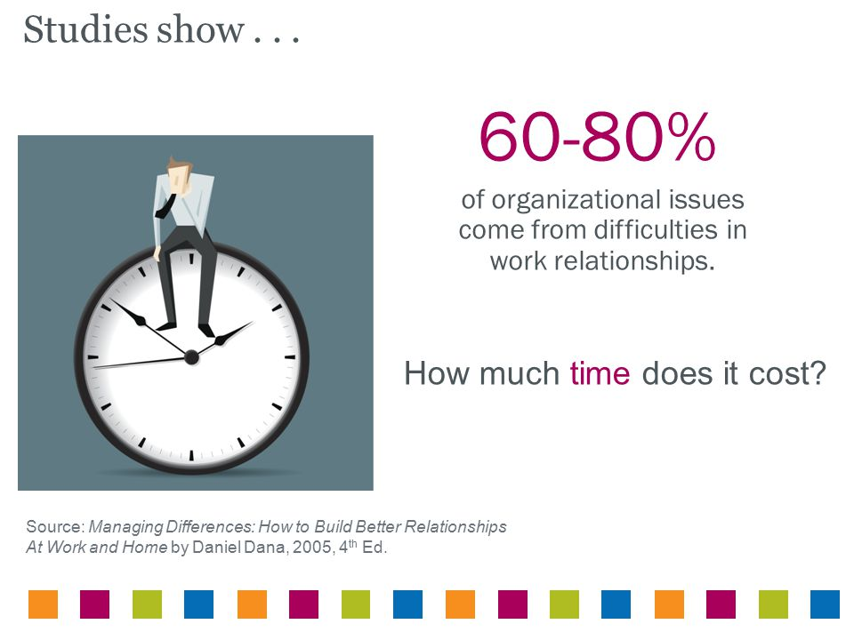 Studies show... 60-80% of organizational issues come from difficulties in work relationships. Source: Managing Differences: How to Build Better Relati