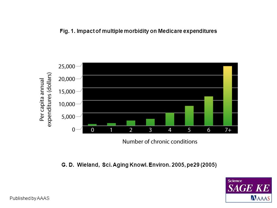 Published by AAAS G. D. Wieland, Sci. Aging Knowl. Environ. 2005, pe29 (2005) Fig. 1. Impact of multiple morbidity on Medicare expenditures