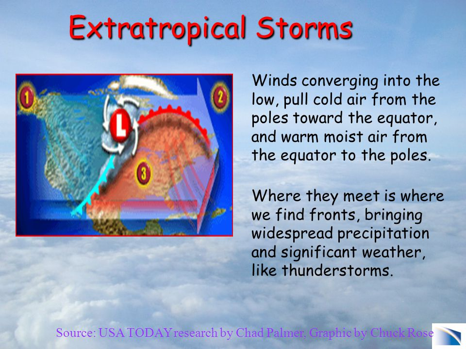 Extratropical Storms Source: USA TODAY research by Chad Palmer, Graphic by Chuck Rose Winds converging into the low, pull cold air from the poles toward the equator, and warm moist air from the equator to the poles.