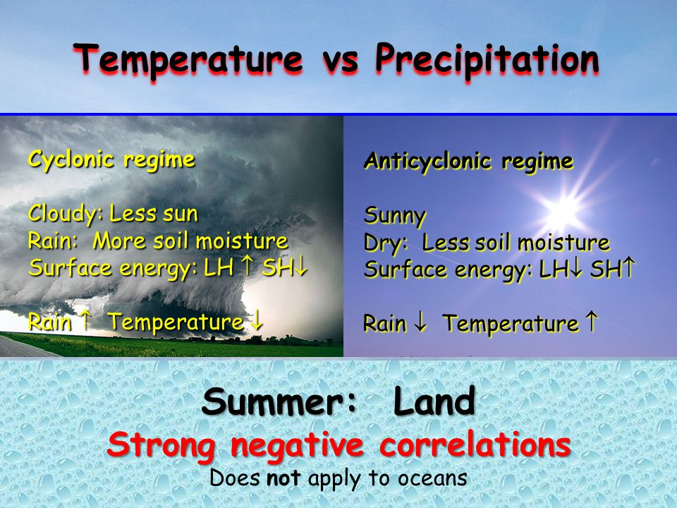 Anticyclonic regime Sunny Dry: Less soil moisture Surface energy: LH  SH  Rain  Temperature  Anticyclonic regime Sunny Dry: Less soil moisture Surface energy: LH  SH  Rain  Temperature  Summer: Land Strong negative correlations Does not apply to oceans Temperature vs Precipitation Cyclonic regime Cloudy: Less sun Rain: More soil moisture Surface energy: LH  SH  Rain  Temperature  Cyclonic regime Cloudy: Less sun Rain: More soil moisture Surface energy: LH  SH  Rain  Temperature 