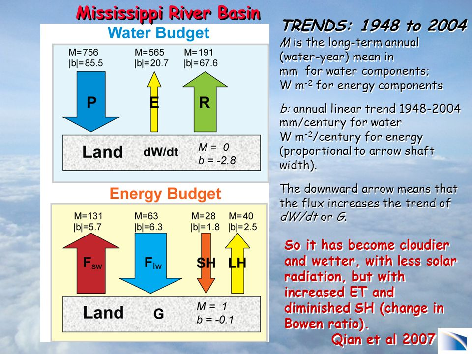 TRENDS: 1948 to 2004 M is the long-term annual (water-year) mean in mm for water components; W m -2 for energy components b: annual linear trend 1948-2004 mm/century for water W m -2 /century for energy (proportional to arrow shaft width).