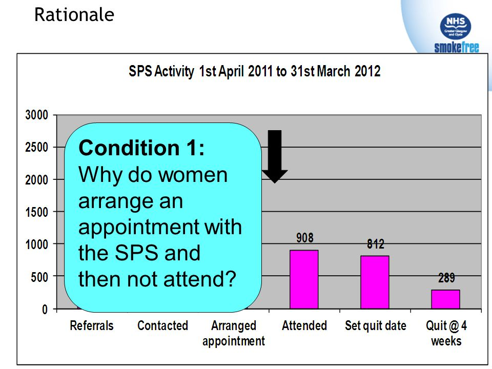 Rationale Condition 1: Why do women arrange an appointment with the SPS and then not attend