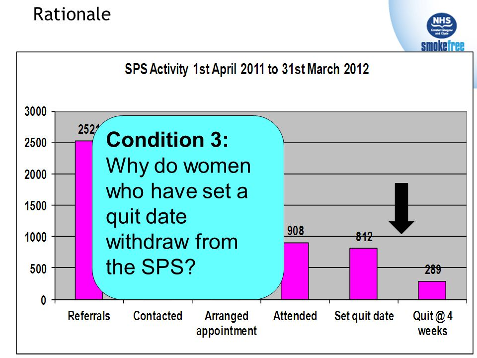 Rationale Condition 3: Why do women who have set a quit date withdraw from the SPS