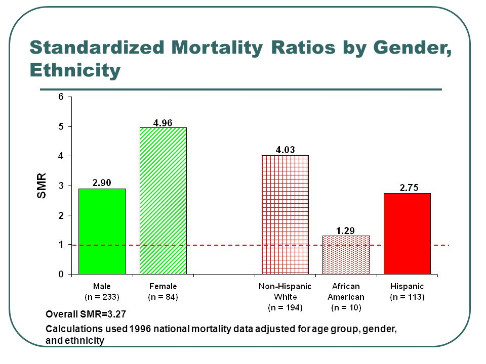 Standardized Mortality Ratios by Gender, Ethnicity Overall SMR=3.27 Calculations used 1996 national mortality data adjusted for age group, gender, and ethnicity