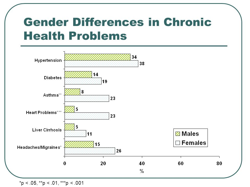 Gender Differences in Chronic Health Problems *p <.05, **p <.01, ***p <.001