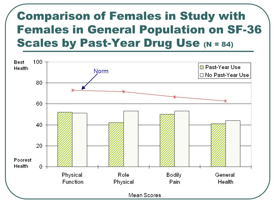 Comparison of Females in Study with Females in General Population on SF-36 Scales by Past-Year Drug Use (N = 84) Mean Scores Norm