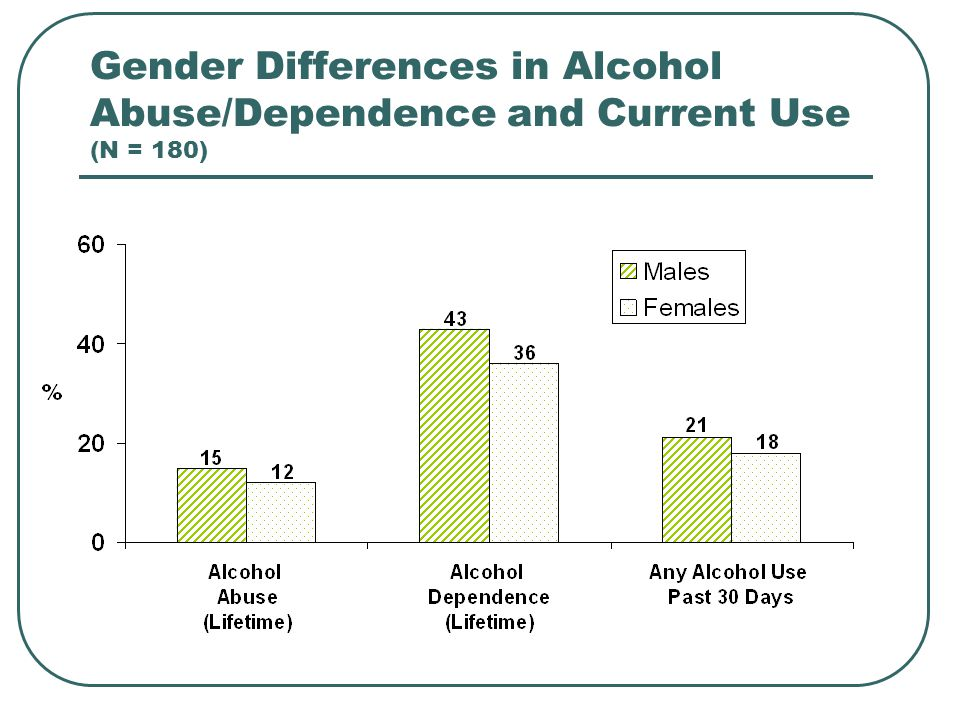 Gender Differences in Alcohol Abuse/Dependence and Current Use (N = 180)
