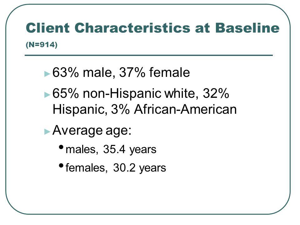 Client Characteristics at Baseline (N=914) ► 63% male, 37% female ► 65% non-Hispanic white, 32% Hispanic, 3% African-American ► Average age: males, 35.4 years females, 30.2 years