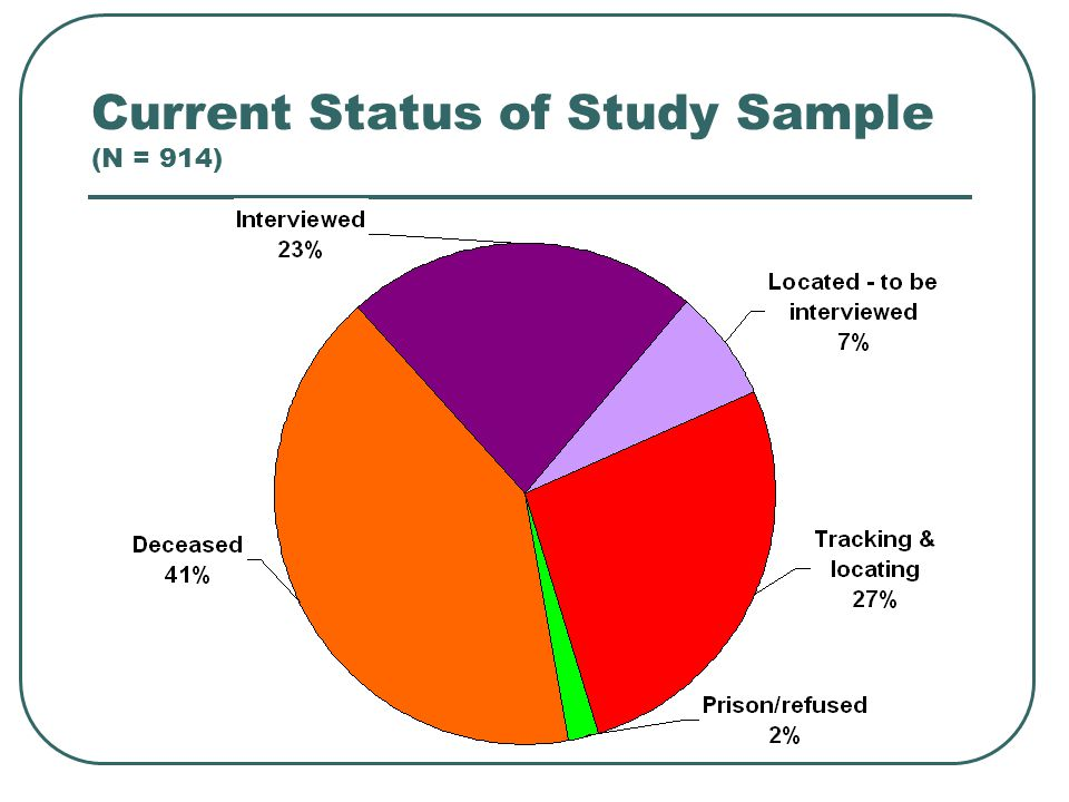 Current Status of Study Sample (N = 914)