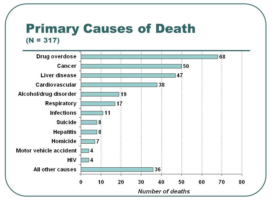 Primary Causes of Death (N = 317)