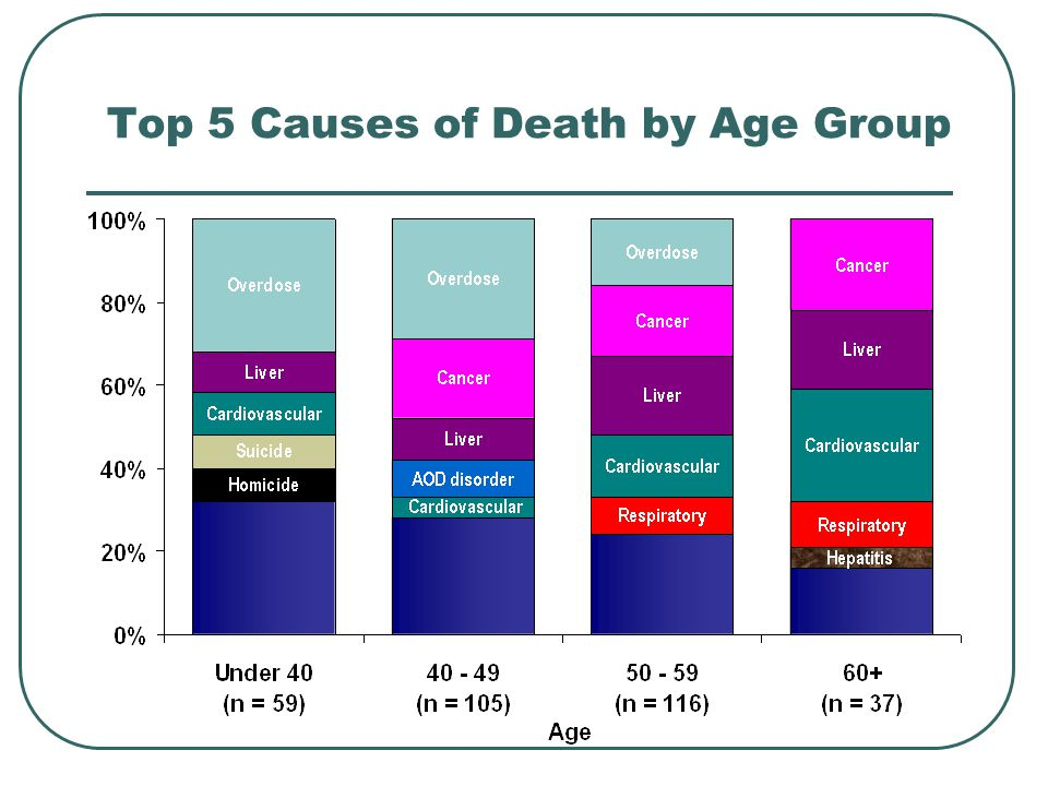 Top 5 Causes of Death by Age Group