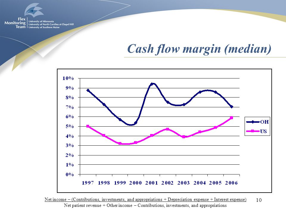 10 Cash flow margin (median) Net income – (Contributions, investments, and appropriations + Depreciation expense + Interest expense) Net patient revenue + Other income – Contributions, investments, and appropriations