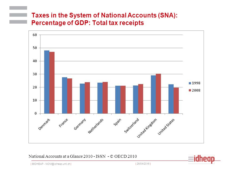 | ©IDHEAP - NOM@idheap.unil.ch | | 26/04/2015 | Taxes in the System of National Accounts (SNA): Percentage of GDP: Total tax receipts National Accounts at a Glance 2010 - ISSN - © OECD 2010