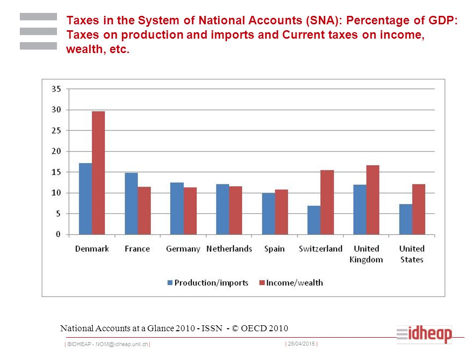 | ©IDHEAP - NOM@idheap.unil.ch | | 26/04/2015 | Taxes in the System of National Accounts (SNA): Percentage of GDP: Taxes on production and imports and Current taxes on income, wealth, etc.