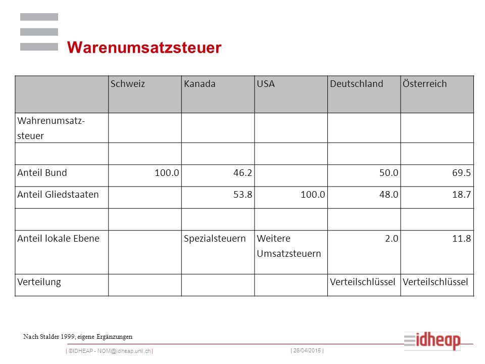 | ©IDHEAP - NOM@idheap.unil.ch | | 26/04/2015 | Warenumsatzsteuer SchweizKanadaUSADeutschlandÖsterreich Wahrenumsatz- steuer Anteil Bund100.046.250.069.5 Anteil Gliedstaaten53.8100.048.018.7 Anteil lokale EbeneSpezialsteuern Weitere Umsatzsteuern 2.011.8 VerteilungVerteilschlüssel Nach Stalder 1999, eigene Ergänzungen