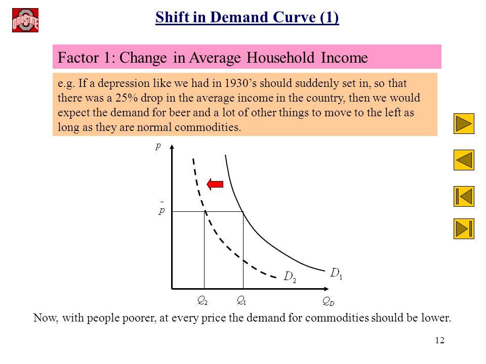 12 Shift in Demand Curve (1) e.g.