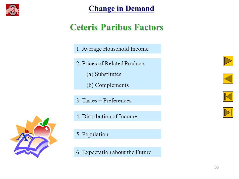 16 Change in Demand Ceteris Paribus Factors 1. Average Household Income 2.