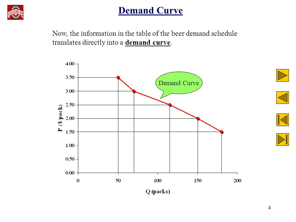 4 Demand Curve Now, the information in the table of the beer demand schedule translates directly into a demand curve. Demand Curve