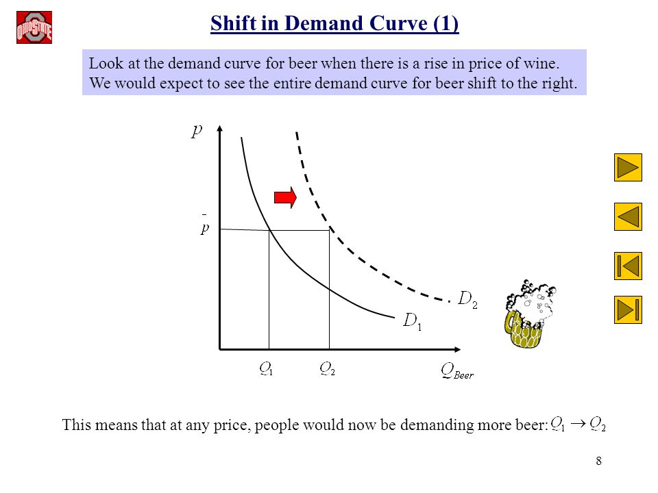 8 Shift in Demand Curve (1) Look at the demand curve for beer when there is a rise in price of wine. We would expect to see the entire demand curve fo