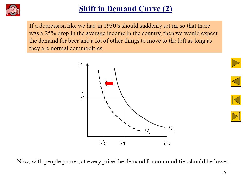 9 Shift in Demand Curve (2) If a depression like we had in 1930's should suddenly set in, so that there was a 25% drop in the average income in the country, then we would expect the demand for beer and a lot of other things to move to the left as long as they are normal commodities.