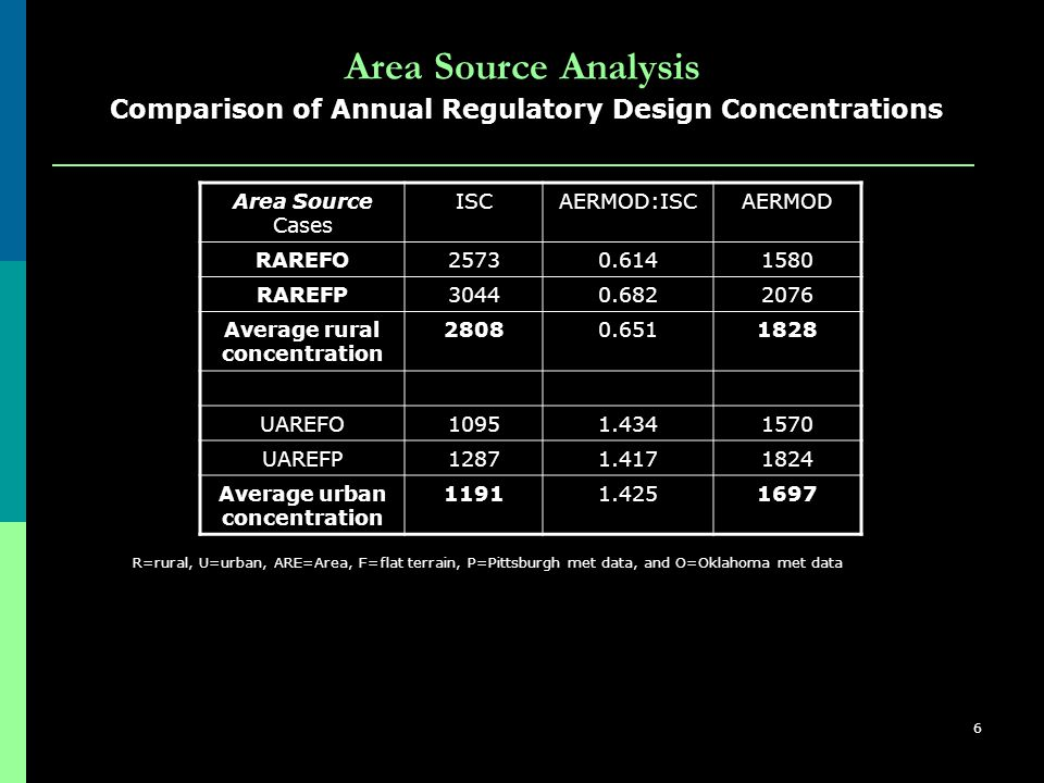 6 Area Source Analysis Area Source Cases ISCAERMOD:ISCAERMOD RAREFO25730.6141580 RAREFP30440.6822076 Average rural concentration 28080.6511828 UAREFO10951.4341570 UAREFP12871.4171824 Average urban concentration 11911.4251697 Comparison of Annual Regulatory Design Concentrations R=rural, U=urban, ARE=Area, F=flat terrain, P=Pittsburgh met data, and O=Oklahoma met data
