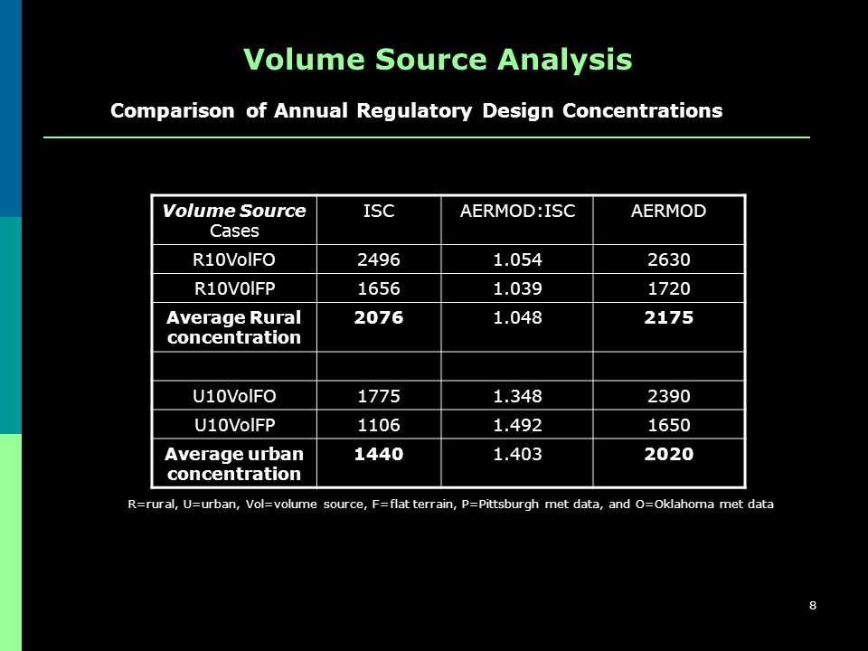 8 Volume Source Cases ISCAERMOD:ISCAERMOD R10VolFO24961.0542630 R10V0lFP16561.0391720 Average Rural concentration 20761.0482175 U10VolFO17751.3482390 U10VolFP11061.4921650 Average urban concentration 14401.4032020 R=rural, U=urban, Vol=volume source, F=flat terrain, P=Pittsburgh met data, and O=Oklahoma met data Volume Source Analysis Comparison of Annual Regulatory Design Concentrations