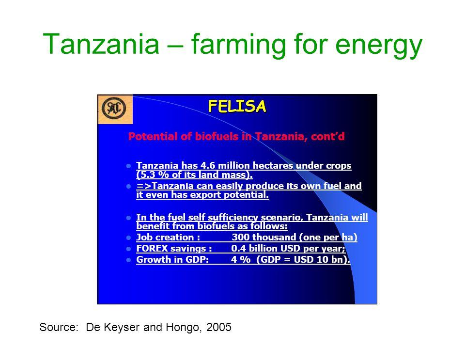 Tanzania – farming for energy Source: De Keyser and Hongo, 2005