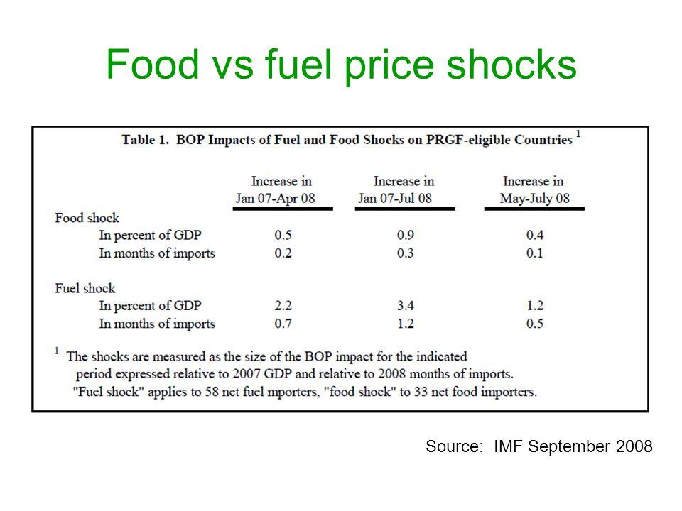Food vs fuel price shocks Source: IMF September 2008