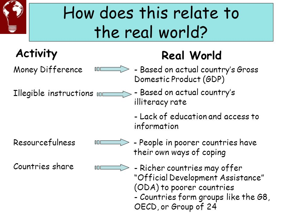 How does this relate to the real world? Activity Money Difference Illegible instructions Resourcefulness Countries share Real World - Based on actual