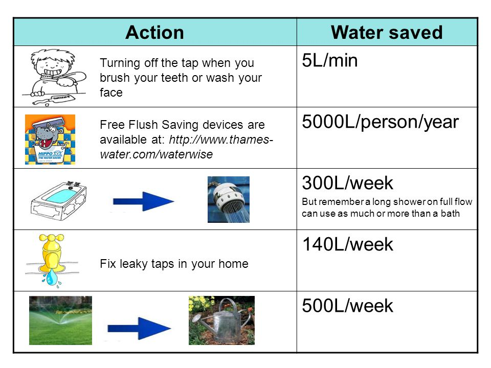 ActionWater saved 5L/min 5000L/person/year 300L/week But remember a long shower on full flow can use as much or more than a bath 140L/week 500L/week T