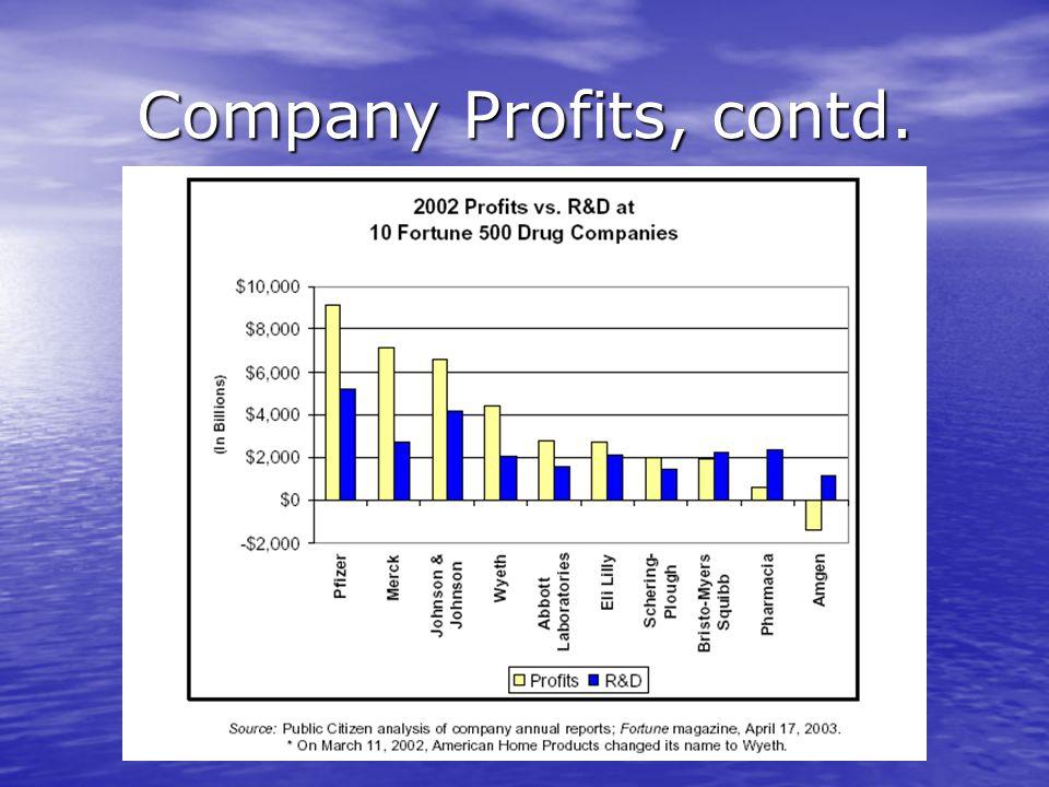 Company Profits, contd.