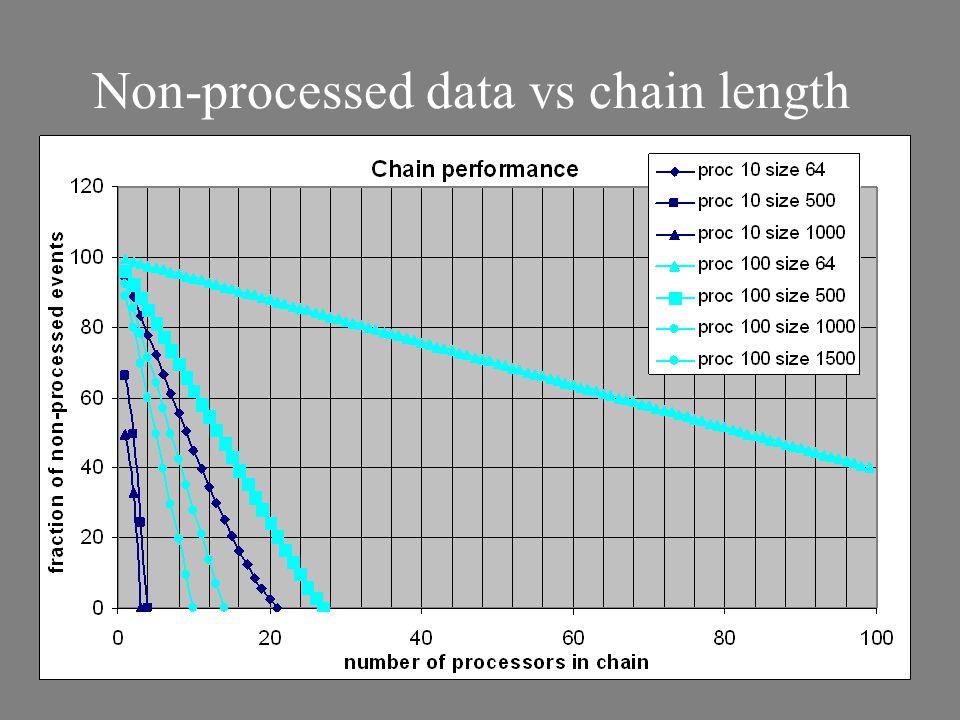 Non-processed data vs chain length