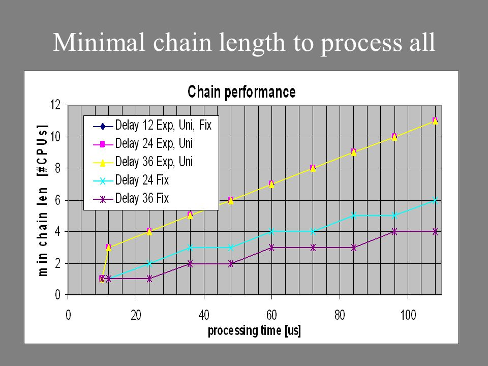 Minimal chain length to process all