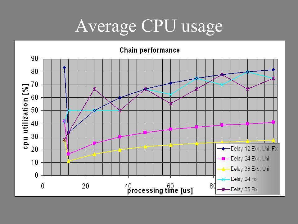 Average CPU usage