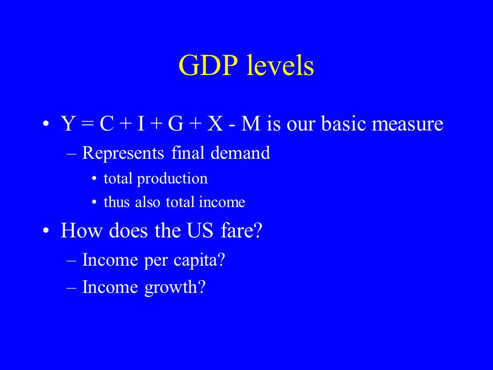 GDP levels Y = C + I + G + X - M is our basic measure –Represents final demand total production thus also total income How does the US fare.