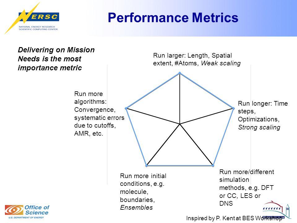 Performance Metrics Inspired by P.