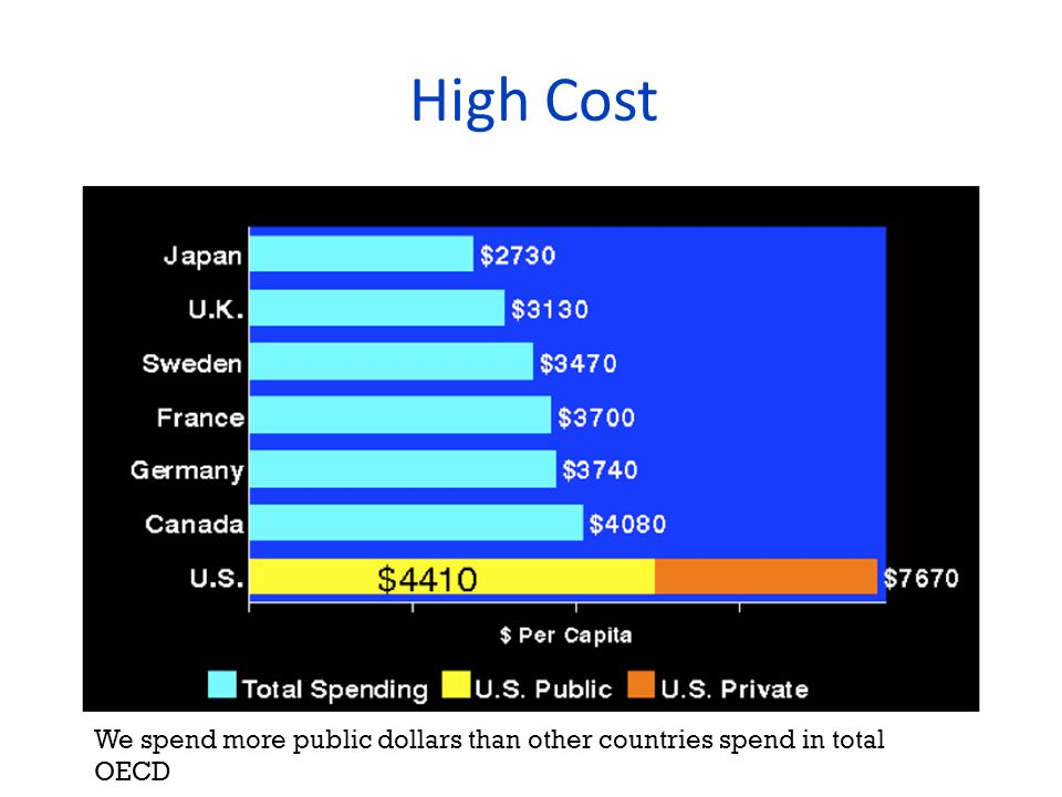 High Cost We spend more public dollars than other countries spend in total OECD