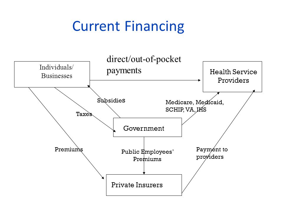 Current Financing Individuals/ Businesses direct/out-of-pocket payments Health Service Providers Government Private Insurers Subsidie s Taxes Public Employees' Premiums Payment to providers Medicare, Medicaid, SCHIP, VA, IHS Premiums