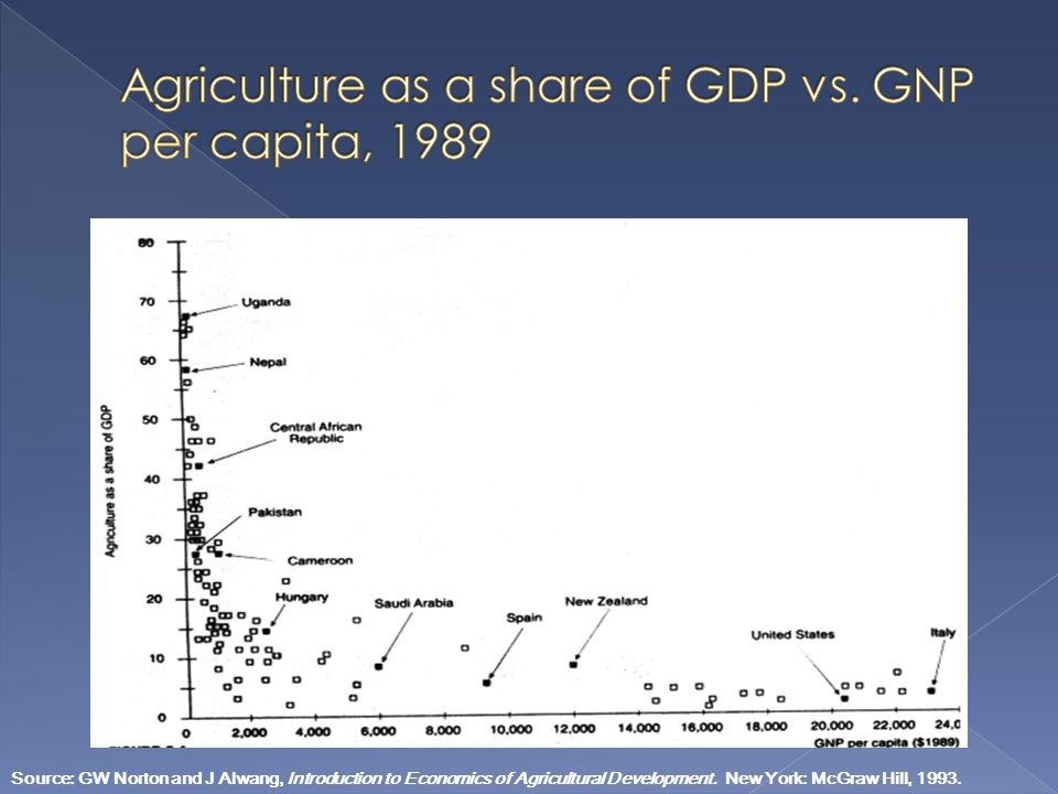 Source: GW Norton and J Alwang, Introduction to Economics of Agricultural Development. New York: McGraw Hill, 1993.