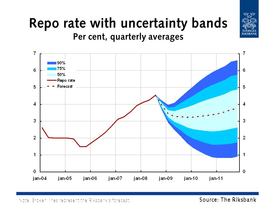 Repo rate with uncertainty bands Per cent, quarterly averages Note.