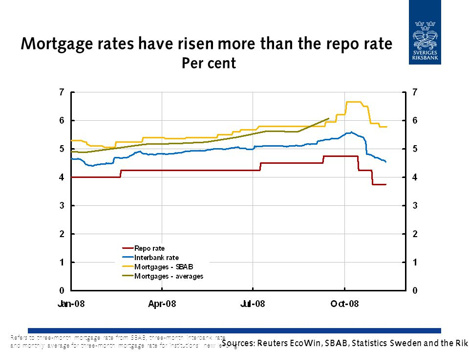 Mortgage rates have risen more than the repo rate Per cent Sources: Reuters EcoWin, SBAB, Statistics Sweden and the Riksbank Refers to three-month mortgage rate from SBAB, three-month interbank rate and monthly average for three-month mortgage rate for institutions' new lending.