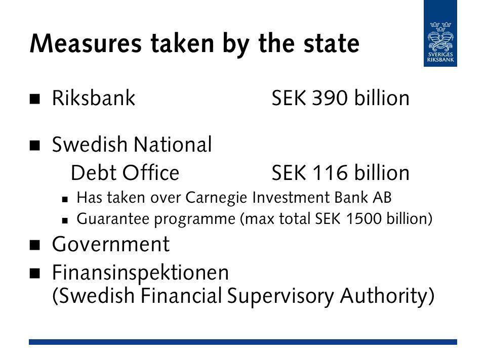 Measures taken by the state RiksbankSEK 390 billion Swedish National Debt OfficeSEK 116 billion Has taken over Carnegie Investment Bank AB Guarantee programme (max total SEK 1500 billion) Government Finansinspektionen (Swedish Financial Supervisory Authority)