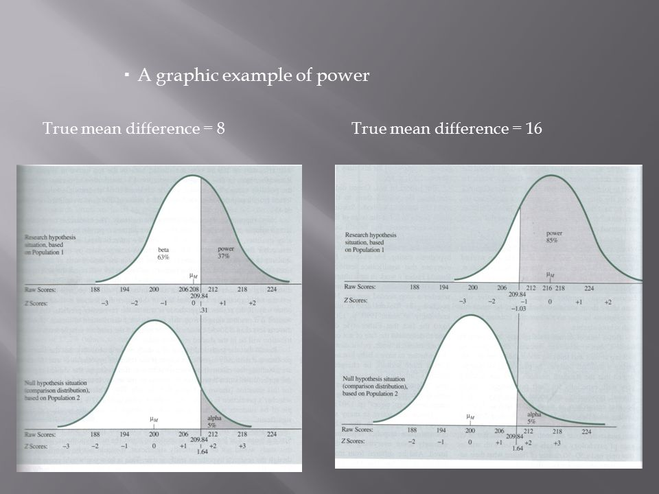  A graphic example of power True mean difference = 8 True mean difference = 16