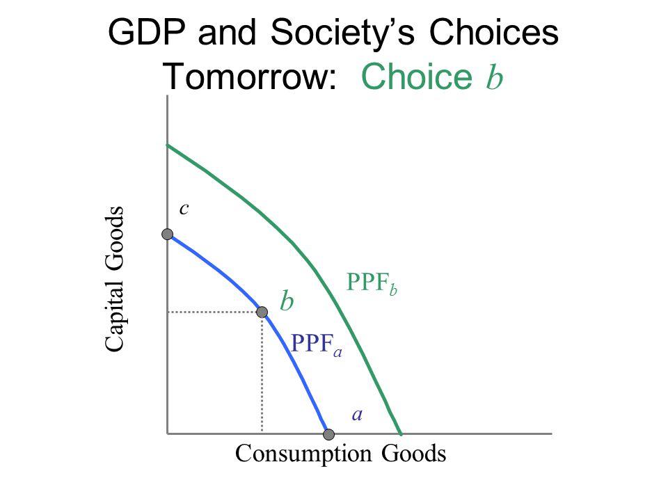 GDP and Society's Choices Tomorrow: Choice b Capital Goods c Consumption Goods b a PPF a PPF b